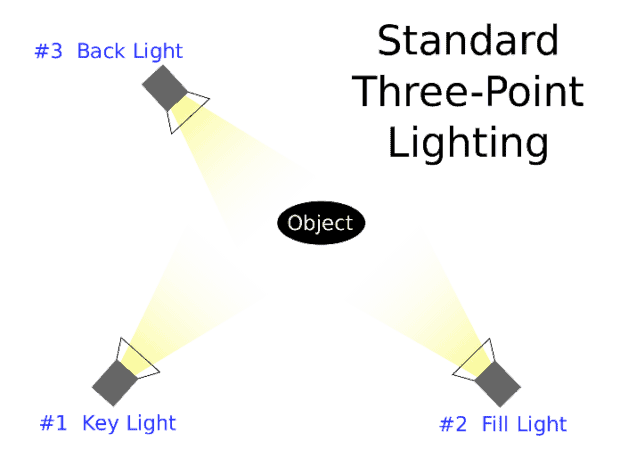 Lights Point to a Black Circle Labelled Object